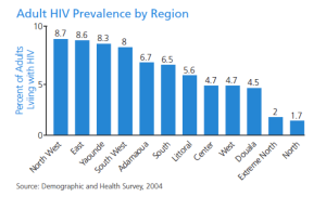 Figure 3: Adult Prevalence by region in Cameroon