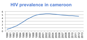 Figure 2: 1990-2012 trend in HIV prevalence in Cameroon